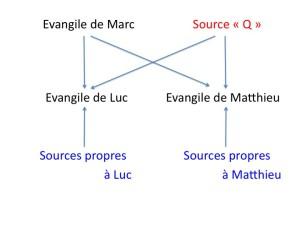 Théorie des Sources (Evangiles)